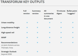 TRANSFORuM outputs overview table